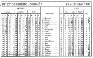 le classement final du championnat en 1991 : 13 victoires pour le PSG, et non 12...