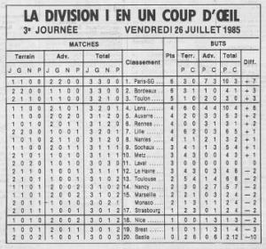 PSG leader de L1, première à Toulouse en 1985