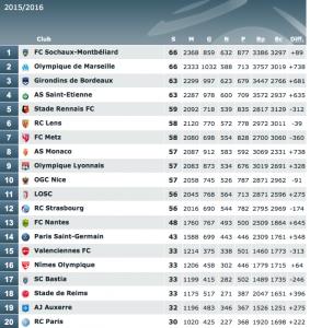 le bilan du PSG à la Ligue : une victoire en moins, un nul en plus...